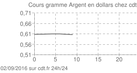 Argent Once dollar intraday