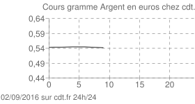Argent Once euro intraday