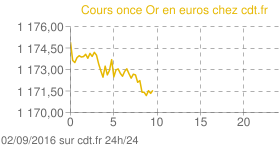 Or Once euro intraday